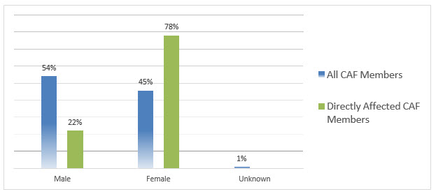 Figure 7: Gender distribution of CAF members contacting the SMRC for fiscal year 2016- 2017