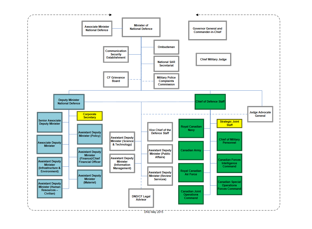 Chart of DND organizational structure - April 2015. Text equivalent follows.