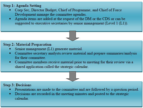 Audit of the Process to Support Decision Making at Strategic ...