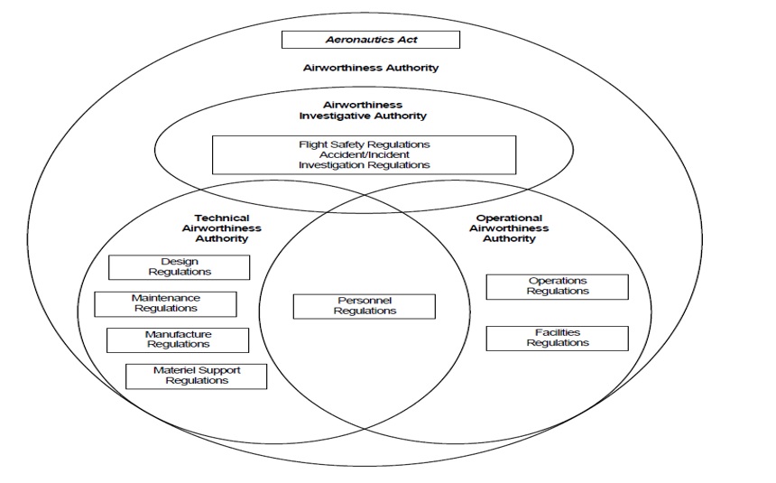 Evaluation Of The Dndcaf Airworthiness Programme