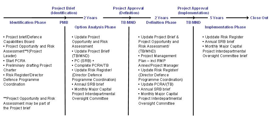 Internal audit of project risk management practices background benefits of risk management pronofoot35fo Gallery