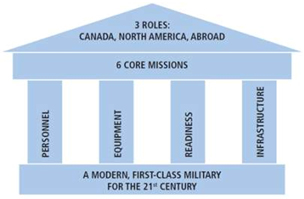 3 roles of the Canada First Defence Strategy