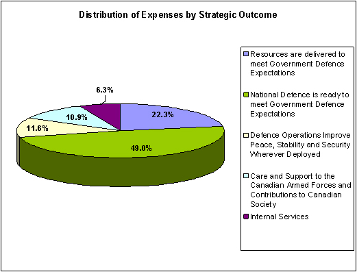 Distribution of Expenses by Strategic Outcome