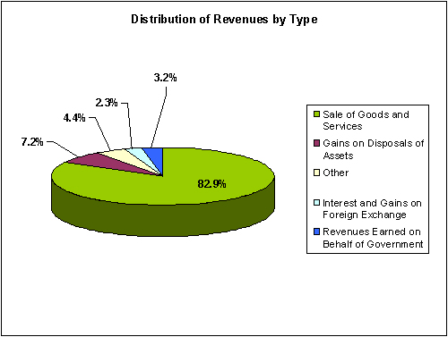 Distribution of Revenues by Type