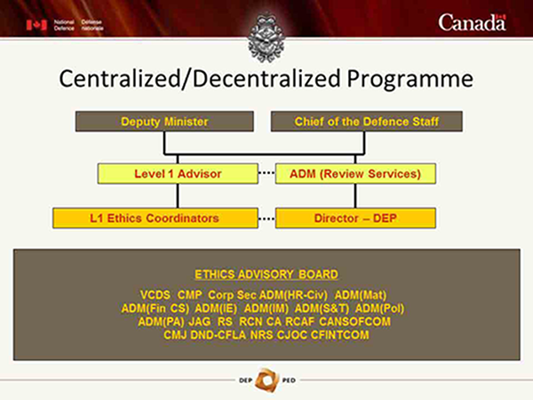 Organization chart of the structure of a Centralized/Decentralized Defence Ethics Programme.