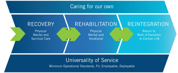 Figure 1 -  This chart demonstrates the 3 steps of universality of caring for our own.   Alternative text follows.