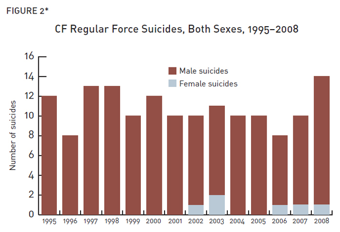 CF Regular Force Suicides, Both Sexes, 1995-2008 (Description follows)