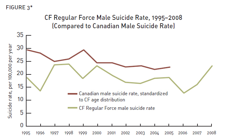 CF Regular Force Male Suicide Rate, 1995-2008 (Compared to Canadian Male Suicide Rate). Description follows.
