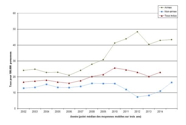 afghanistan et suicide femmes