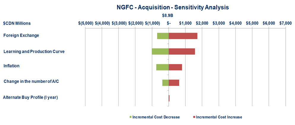 Figure 1:  2014 Acquisition Costs - described below