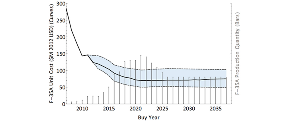 Figure 2:  2014 F-35A Unit Recurring Flyaway Cost Estimating Curve - described below