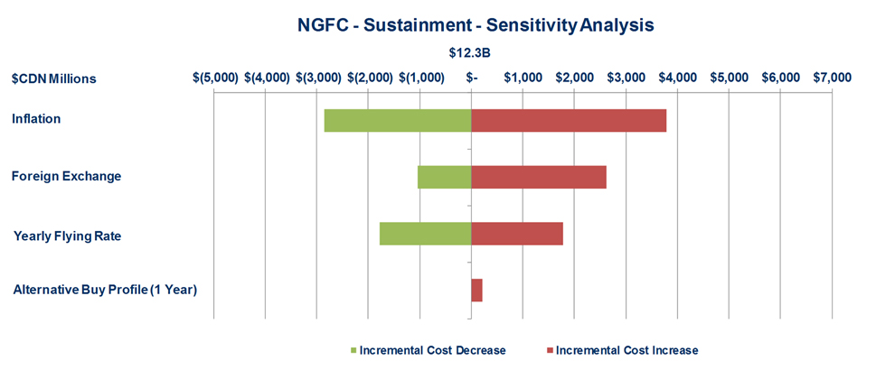 Figure 3:  2014 Sustainment Costs - described below
