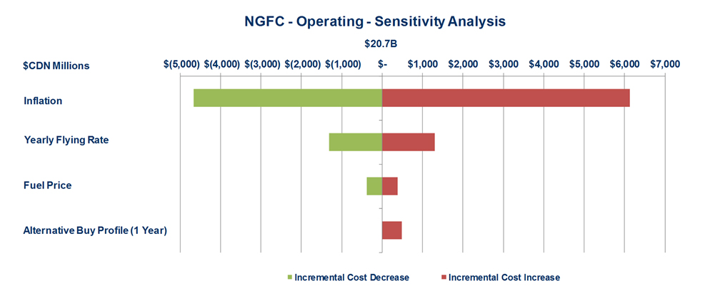 Figure 4:  2014 Operating Costs - described below