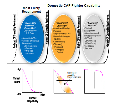 Figure 3: Domestic Threat and Capability Mapped to Operating Environments