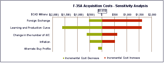 Alternative text for Figure 1:  2013 Acquisition Costs is located below.