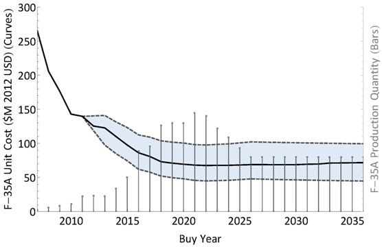 Figure 2: 2013 F-35A Unit Recurring Flyaway Cost Estimating Curve alternative text is below.