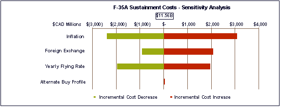 Text alternative for Figure 4: 2013 Sustainment Costs shown below.