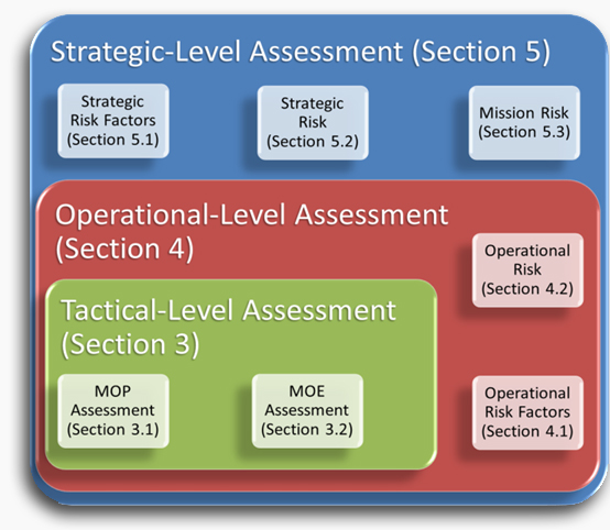 Figure 1 provides an overview of the entire process and where each piece fits in the tactical, operational, and strategic levels.