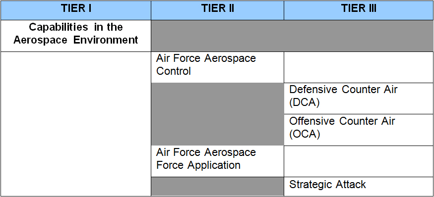 Extract from the Canadian Armed Forces Capability Framework