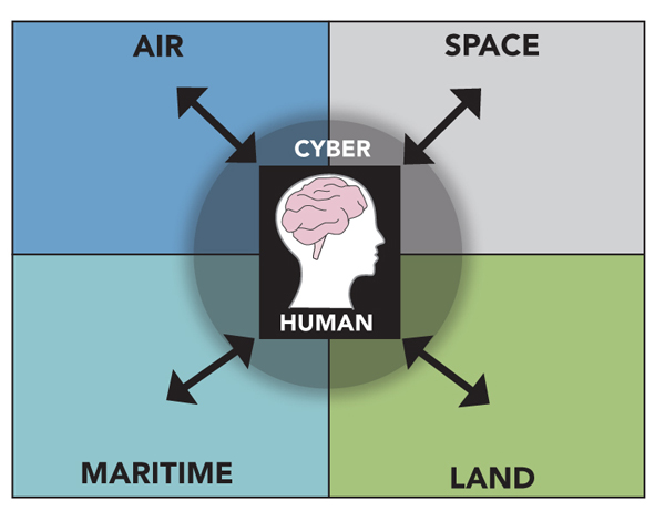 The three traditional domains (Maritime, Land and Air) have expanded to include Space, Cyber and Human.