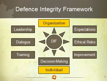 Flowchart of the defence integrity framework