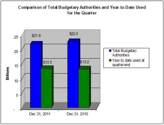 Comparison of Total Budgetary Authorities and Year-to-Date used for the Quarter