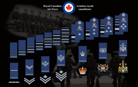 Rank Insignia of the Royal Canadian Air Force