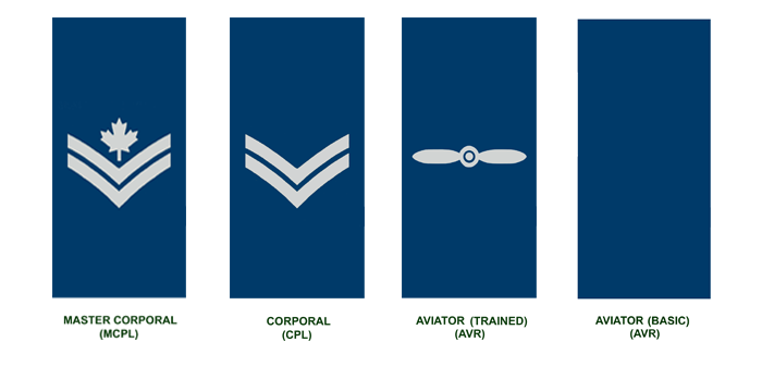 junior Non-Commissioned Members (in descending order): Master Corporal, Corporal, Aviator (Trained), Aviator (Basic)