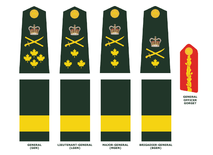 General Officers (in ascending order): General, Lieutenant-General, Major-General, and Brigadier-General