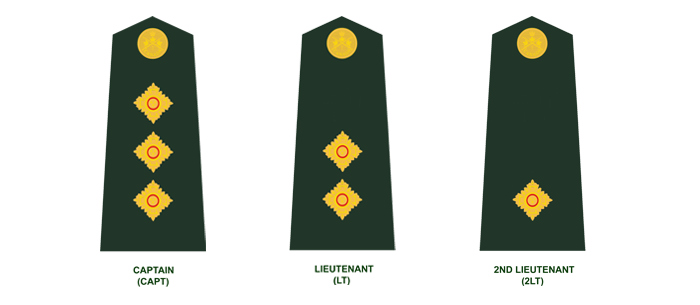 Junior Officers (in descending order): Captain, Lieutenant, and Second Lieutenant