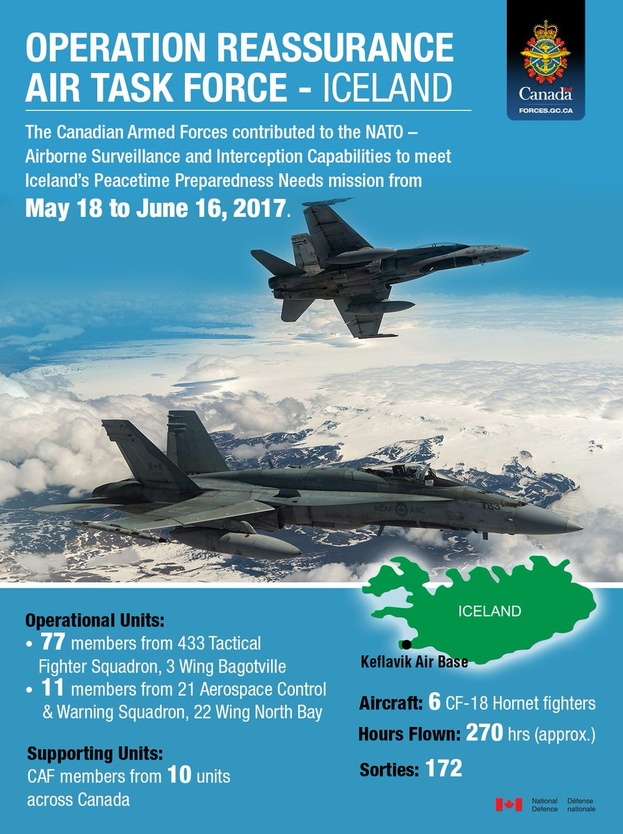 Infographic with a blue background. At the top of the page, there is a title and the Canadian Armed Forces emblem. Title: Operation REASSURANCE Air Task Force – Iceland. Under that, there is some text: The Canadian Armed Forces contributed to the NATO – Airborne Surveillance and Interception Capabilities to meet Iceland`s Peacetime Preparedness Needs mission from May 18 to June 16, 2017. In the middle of the infographic there is an image of two aircraft flying in the clouds over Iceland. Underneath the image, there is a map of Iceland indicating the location of the Keflavik Air Base. Under this, there is more text. Operational units: 77 members from 433 Tactical Fighter Squadron, 3 Wing Bagotville; 11 members from 21 Aerospace Control & Warning Squadron, 22 Wing North Bay. Supporting Units: CAF members from 10 units across Canada. Aircraft: 6 CF-18 Hornet fighters. Hours flown: 270 hours (approximately). Sorties: 172. In the bottom right corner of the infographic there is a Canadian flag with text: National Defence, Défense nationale.