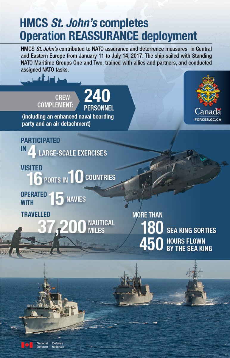 Infographic with a blue background. At the top of the infographic there is a title: HMCS St. John`s completes Operation REASSURANCE deployment. Below that there is text: HMCS St. John`s contributed to NATO assurance and deterrence measures in Central and Eastern Europe from January 11 to July 14, 2017. The ship sailed with Standing NATO Maritime Groups One and Two, trained with allies and partners, and conducted assigned NATO tasks. Crew complement: 240 personnel (including an enhanced naval boarding party and an air detachment). To the right, there is the Canadian Armed Forces emblem. Below that, there is an image of a helicopter during replenishment. Over the image there is text: Participated in 4 large-scale exercises; visited 16 ports in 10 countries; operated with 15 navies; travelled 37,200 nautical miles; more than 180 Sea King sorties; 450 hours flown by the Sea King. Below that there is an image of three ships sailing together. At the bottom of the infographic there is a Canadian flag followed by text: National Defence; Défense nationale.
