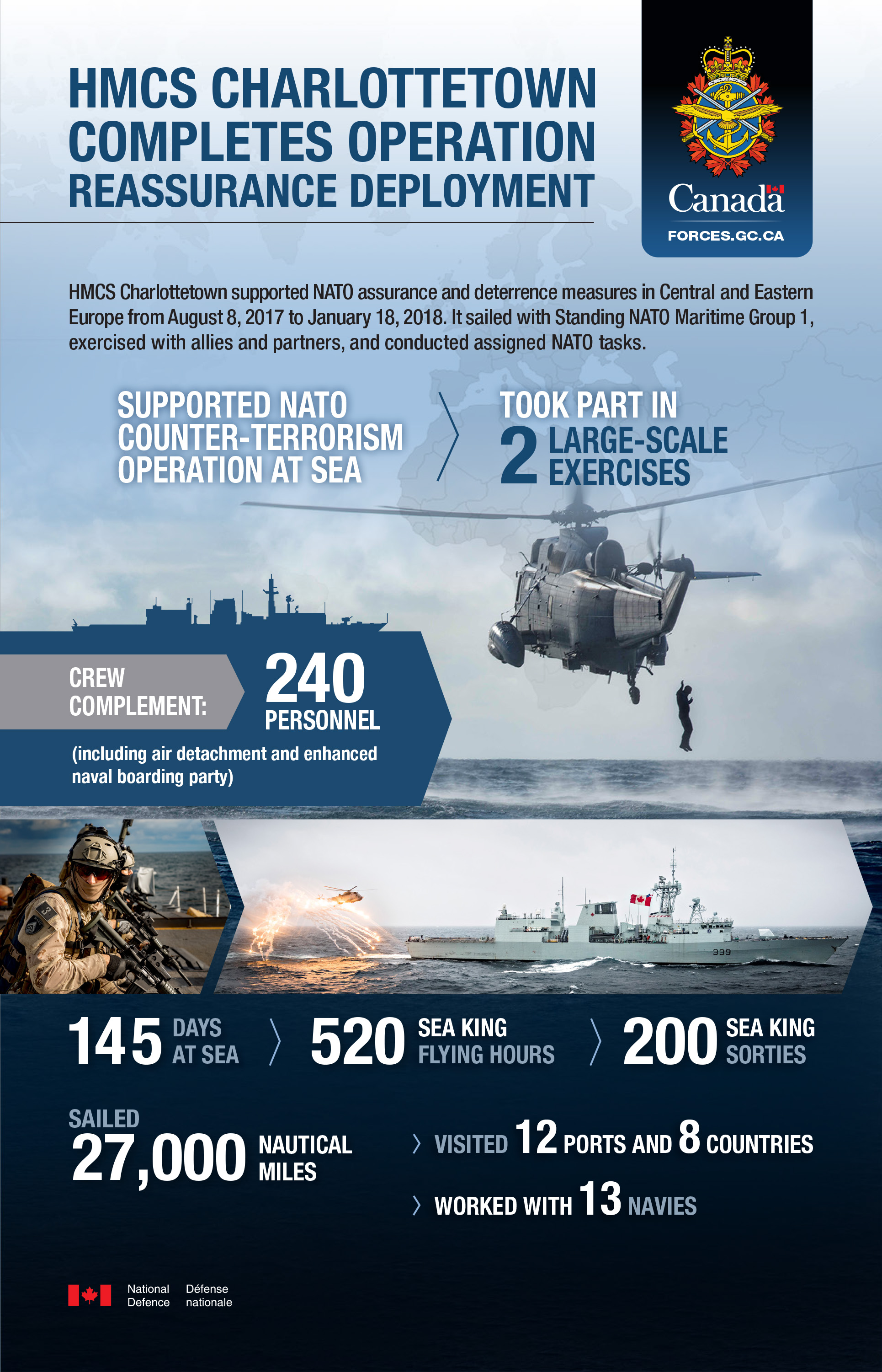 Infographic with a blue background. At the top of the infographic there is the Canadian Armed Forces emblem as well as the title: HMCS Charlottetown completes Operation REASSURANCE deployment. Below that there is text: HMCS Charlottetown supported NATO assurance and deterrence measures in Central and Eastern Europe from August 8, 2017 to January 18, 2018. It sailed with Standing NATO Maritime Group 1, exercised with allies and partners, and conducted assigned NATO tasks. Supported NATO counter-terrorism operation at sea; took part in 2 large-scale exercises. Below that there is an image of a Sea King helicopter in-flight, from which a sailor jumps into the water. Below that there is more text: Crew complement: 240 personnel (including air detachment and enhanced naval boarding party). Below that, there is an image of a sailor with a firearm on board a ship. Next to that, there is an image of HMCS Charlottetown sailing while a Sea King helicopter in-flight creates flares. Below that, there is additional text: 145 days at sea; 520 Sea King flying hours; 200 Sea King sorties. Sailed 27,000 nautical miles; visited 12 ports and 8 countries; worked with 13 navies. In the bottom left corner of the infographic there is a Canadian flag followed by text: National Defence; Défense nationale.