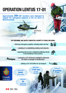 This infographic shows both images and facts from Operation LENTUS 17-01, the CAF response to the 2017 ice storm in New Brunswick. The graphic includes images of a helicopter, a map of the Acadian peninsula, an image of a soldier holding a chainsaw by an ice-covered tree, and an image of two soldiers knocking on the window of a house. The infographic text is as follows. Approximately 200 CAF members were deployed to support the emergency response to the ice storm in New Brunswick. CAF personnel and assets conducted a variety of tasks including: delivering emergency supplies, including water and fuel; assisting in re-establishing existing road networks; supporting door-to-door residential wellbeing checks in the Northeast of the province; conducting a CP-140 Aurora overflight to determine the extent of damage to infrastructure; utilizing a CH-146 Griffon for air transport. In the bottom of the infographic there are statistics about the operation. These read: Conducted 5400 house visits, More than 1100km of roads surveyed, Delivered 8 pallets of water, and Delivered 34 truckloads of firewood.