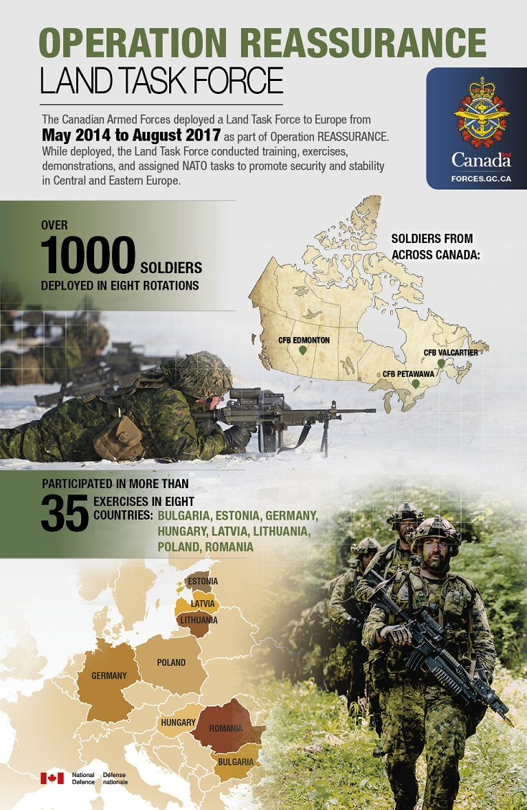 Infographic. From top to bottom, left to right: Operation REASSURANCE - The Land Task Force. The Canadian Armed Forces deployed a Land Task Force to Europe from May 2014 to August 2017 as part of Operation REASSURANCE. While deployed, the Land Task Force conducted training, exercises, demonstrations, and assigned NATO tasks to promote security and stability in Central and Eastern Europe. Over 1000 soldiers deployed in eight rotations participated in more than 35 exercises in eight countries: Bulgaria, Estonia, Germany, Hungary, Latvia, Lithuania, Poland, Romania. Soldiers from across Canada: CFB Edmonton, CFB Petawawa, CFB Valcartier.