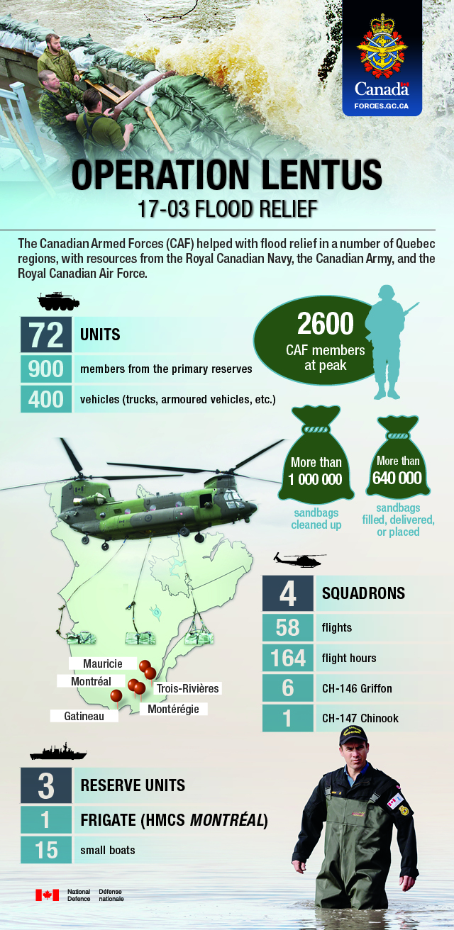 Infographic summarizing the Canadian Armed Forces' contribution to flood relief in Quebec during Operation LENTUS 17-03. The Canadian Armed Forces (CAF) helped with flood relief in the cities of Montérégie, Outaouais, Mauricie, Montréal, and Trois-Rivières in Québec with resources from the Royal Canadian Navy, the Canadian Army, and the Royal Canadian Air Force. At peak, 2,600 CAF members helped fill, deliver or place more than 640,000 sandbags, and cleaned up more than 1,000,000 sandbags. The Canadian Army deployed 900 reservists, CAF members from 72 units, and 400 vehicles to Operation LENTUS. The Royal Canadian Air Force deployed CAF members from four squadrons, six CH-146 Griffons, and one CH-147 Chinook to Operation LENTUS. Members of the Royal Canadian Air Force conducted 58 flights in total, resulting in 164 flight hours. The Royal Canadian Navy deployed CAF members from three reserve units, one frigate (HMCS Montreal) and 15 small boats.