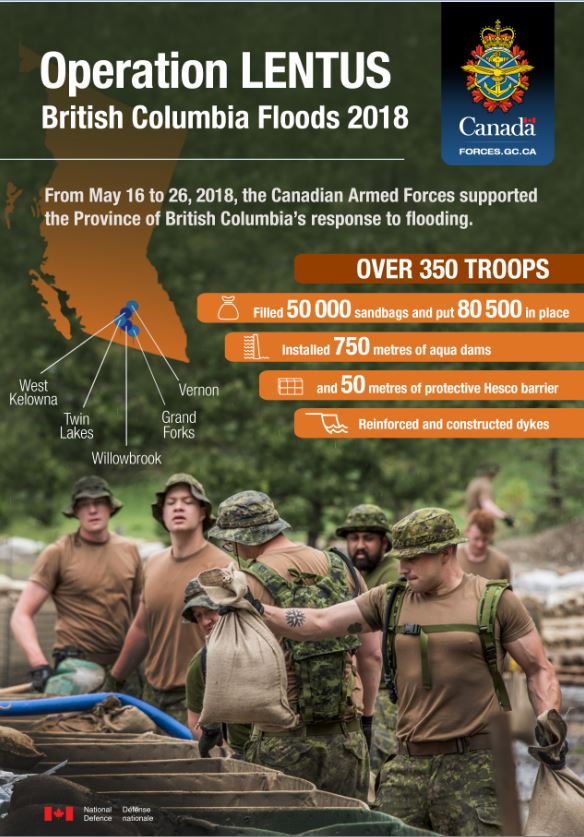 Infographic about Operation LENTUS 2018, the CAF response to flooding in British Columbia. From left to right, top to bottom: From May 16 to 26, 2018, the Canadian Armed Forces supported the Province of British Columbia's response to flooding. Over 350 troops, filled 50 000 sandbags and put 80 500 in place, Installed 750 metres of aqua dams, And 50 metres of protective Hesco barrier, and Reinforced and constructed dykes. Map of British Columbia with five cities: West Kelowna, Twin Lakes, Willowbrook, Grand Forks, and Vernon.