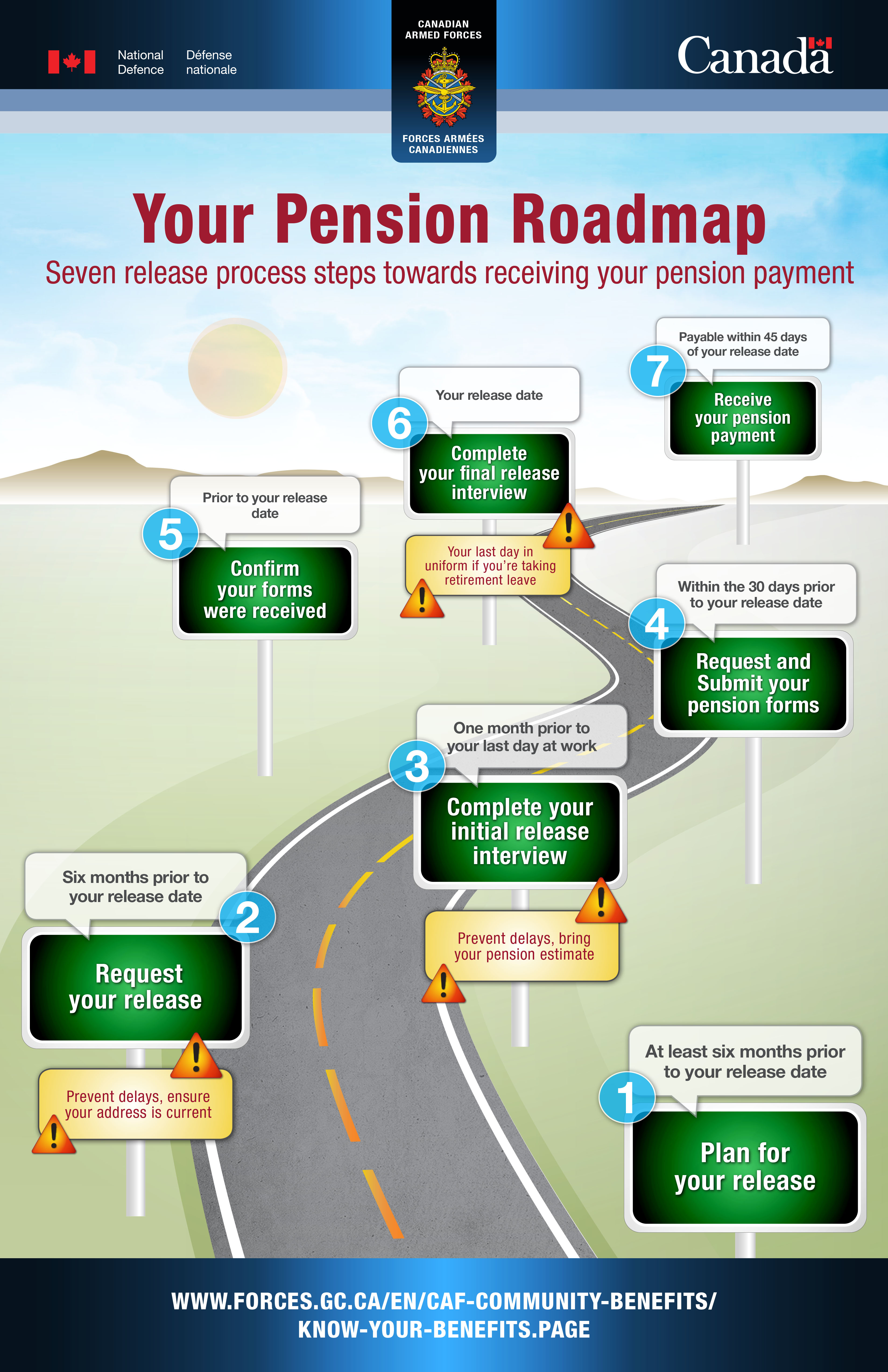 Your Pension Roadmap - Seven release process steps for eceiving your pension payment